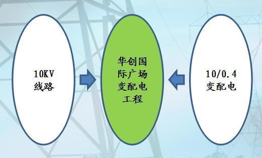 10kv主接线方式   上图说明1