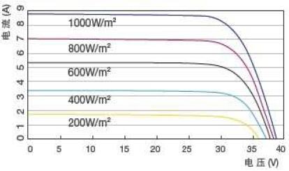 太阳能光伏板安装方式