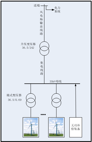 电站的无功配置计算  风电场的无功损耗主要由4部分构成:   1)箱式图片