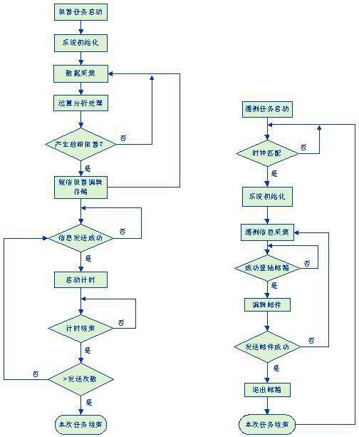 2   基于gprs预装式变电站远程监控系统功能分析 系统功能根据预装式