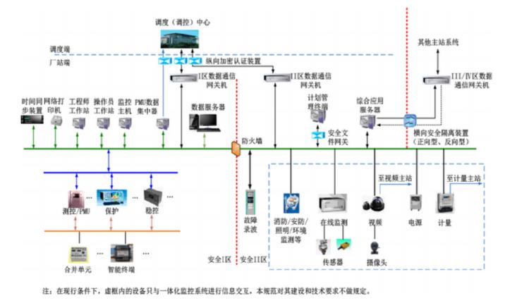 智能变电站一体化监控系统介绍