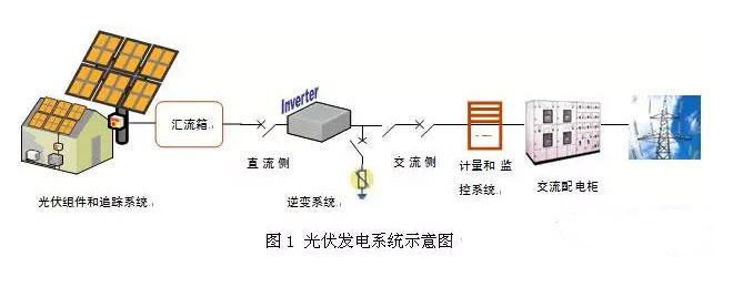 光伏电站发电站系统
