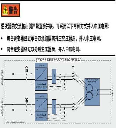 电力设计院逆变器