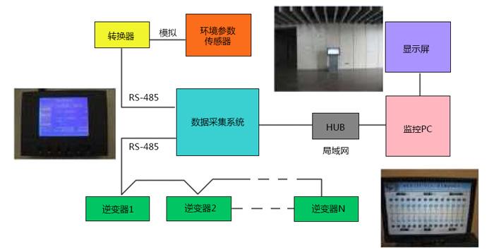 电力设计院监控设计