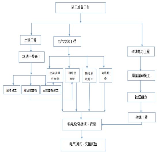 电力企业组织结构图